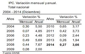 cuanto es el incremento del ipc ao 2016 ipc 2014 inflación de diciembre 0 27 inflacioninflacion