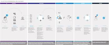 Map In Java Journey Map In Español Journey Map Type Things Pinterest