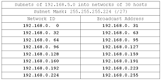 network class a seven part course in subnetting