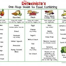 diet chart when they try reducing weight a normal diet will not
