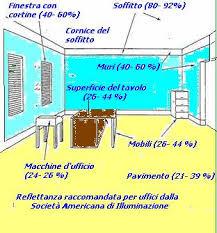 microclima uffici dispositivi di protezione individuale