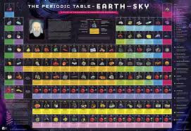 periodic table poster large poster frey scientific cpo science
