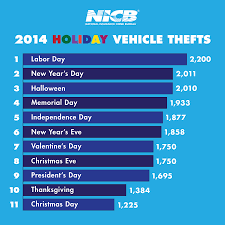 nicb releases annual vehicle theft report