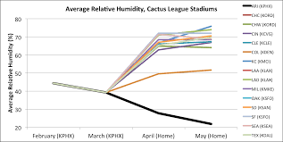 research community u2013 fangraphs baseball