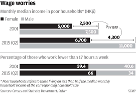 Last Drawn Salary Gender Pay Gap Widens Among Hong Kong U0027s Poorest Workers With