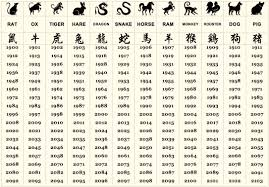 what does your chinese zodiac sign say about your personality