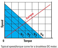 brushless dc gearmotor overview u2013 features and benefits bodine