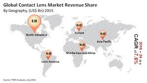 contact lens market industry analysis share trends forecast 2024