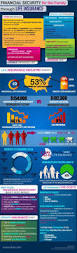 15 Best Infographics About Insurance Images On Pinterest