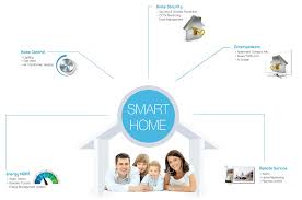 smart technology products smart home services to reach 10 9 billion in 2017 cable