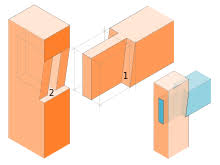 Common Types Of Wood Joints And Their Variations by Mortise And Tenon Wikipedia
