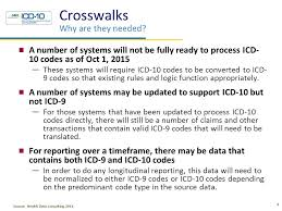 Icd 9 To Icd 10 Conversion Table by Agenda Translation Gem Gem Uses Reimbursement Maps Overview Ppt