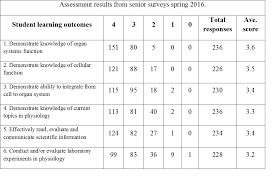 Survey Of Human Anatomy And Physiology Physiology Ua Outcomes Assessment