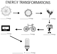 energy worksheets forms of worksheet 6th gr vawebs