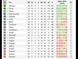 Klasemen Liga Inggris Update Klasemen Liga Inggris Itali Seri A Dan Bundes Liga