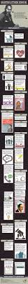 martin luther king jr writing paper best 25 martin luther biography ideas only on pinterest martin infographic on martin luther king jr