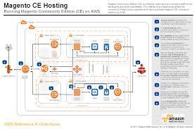Aws Application Architecture Center