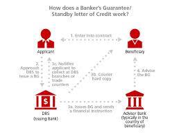banker u0027s guarantee letter of credit dbs bank indonesia