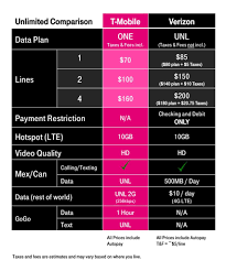 Mobile Plans by T Mobile Responds To Verizon U0027s New Unlimited Plan By Removing Hd