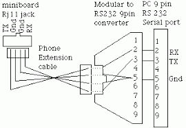 rs232 serial cable wiring diagram the best wiring diagram 2017