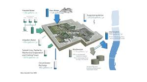 shaughnessy floor plan the ohio state university sustainability plan mithun