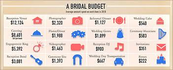 top 10 wedding budget tips clever ideas to save money wedding