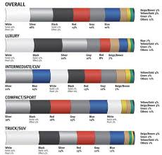 dupont global color popularity ratings for cars white replaces