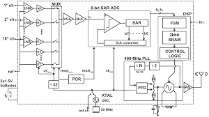 jlpea free full text a multi channel low power system on chip