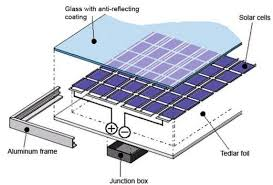 pick and design a pv system reeetech