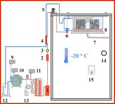 installer une dans une chambre comment installer une chambre froide luxury circuit frigorifique