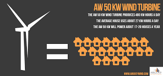 kw sales argosy wind power renounces false sales ban by wind turbine