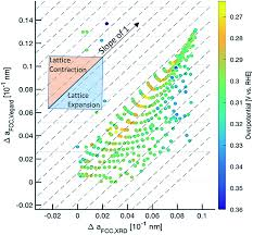 Scsu Map Combinatorial Screening Of Pd Based Quaternary Electrocatalysts