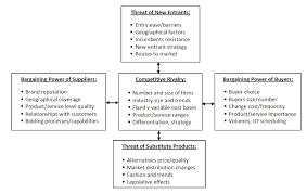 4 steps to creating a u201cblue ocean u201d strategy zentrepreneurship