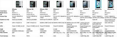 iphone 5s megapixels iphone 5s vs iphone 5c vs iphone 5 facetime hd selfie shootout