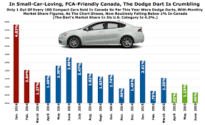 How Much Are Dodge Darts Canada Loves Fca And Small Cars But Not The Dodge Dart