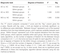 Resume Of It Student Frontiers Comparison Of Nine Tractography Algorithms For