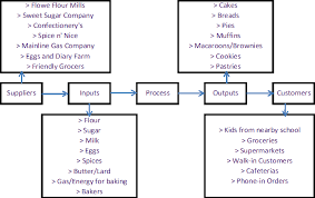 Sipoc Diagram Variables Png Sipoc Template