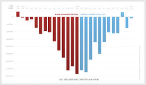jobs under obama administration creekside chat what does the obama job chart really mean