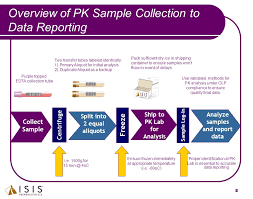 data analysis sample report gina mcmullen sr pk research associate isis pharmaceuticals inc overview of pk sample collection to data reporting