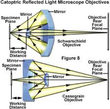 reflection of light in mirrors basic properties of mirrors introduction to mirrors