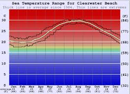 What Is Comfortable Water Temp For Swimming Clearwater Beach Water Temperature Sea And Wetsuit Guide