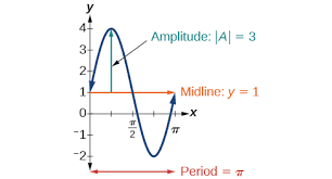 graph variations of y u003dsin x and y u003dcos x precalculus ii