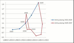 us bureau economic analysis when markets freeze tobin s q and qe vox cepr s policy portal