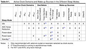 code zigbee arduino arduino zigbee and embedded development sleeping arduino part 3