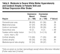 magnetic resonance imaging correlates of depression after ischemic