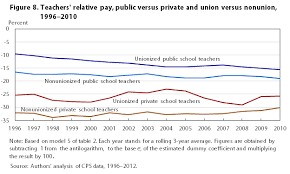 teacher staffing and pay differences public and private schools