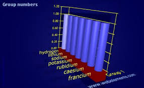 Group In Periodic Table Webelements Periodic Table Group Numbers Group 1