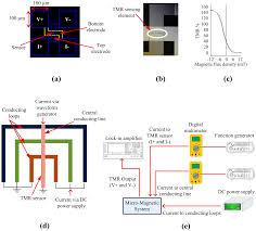design criteria tmr sensors special issue giant magnetoresistive sensors