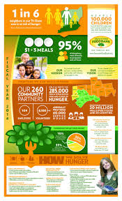 Map The Meal Gap Portfolio Gallery Spotlight Direct