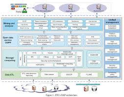 dap facilitates commercial big data applications zte corporation